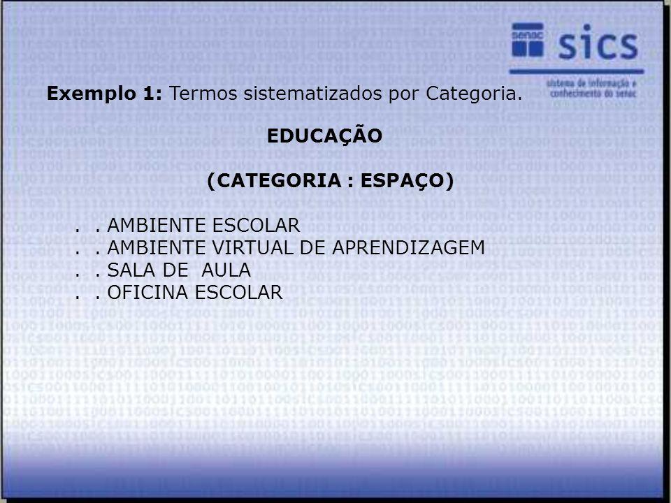 Exemplo 1: Termos sistematizados por Categoria.