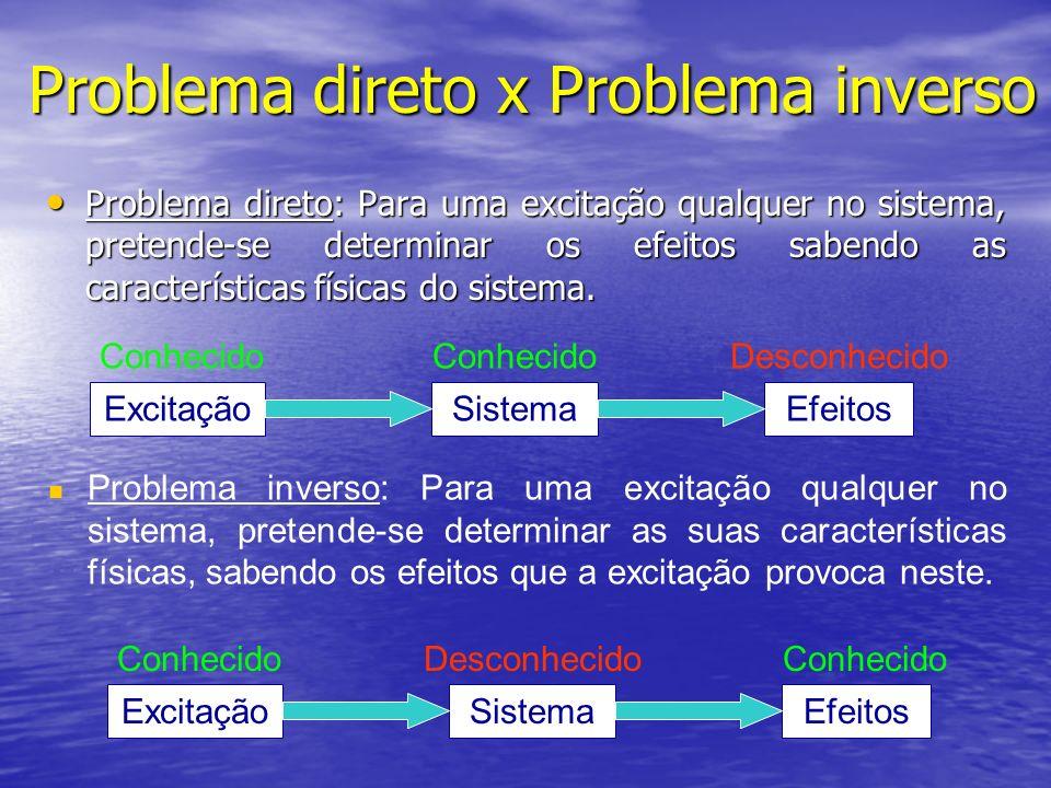 Problema direto x Problema inverso