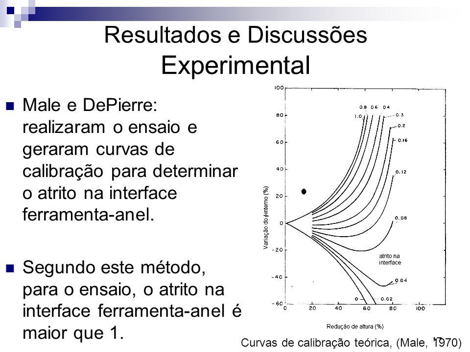 Resultados e Discussões Experimental