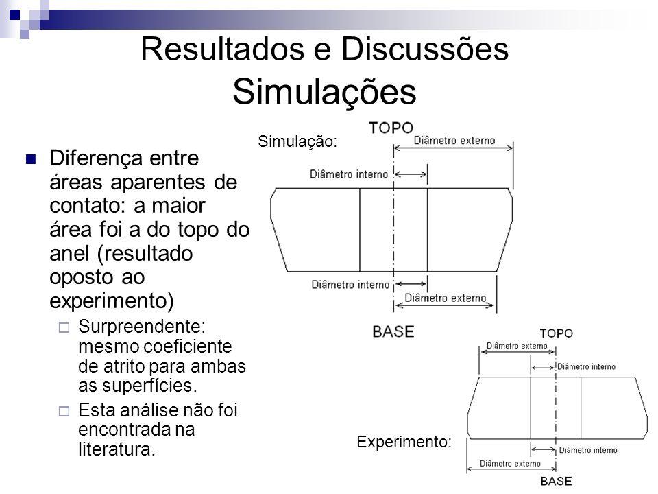 Resultados e Discussões Simulações
