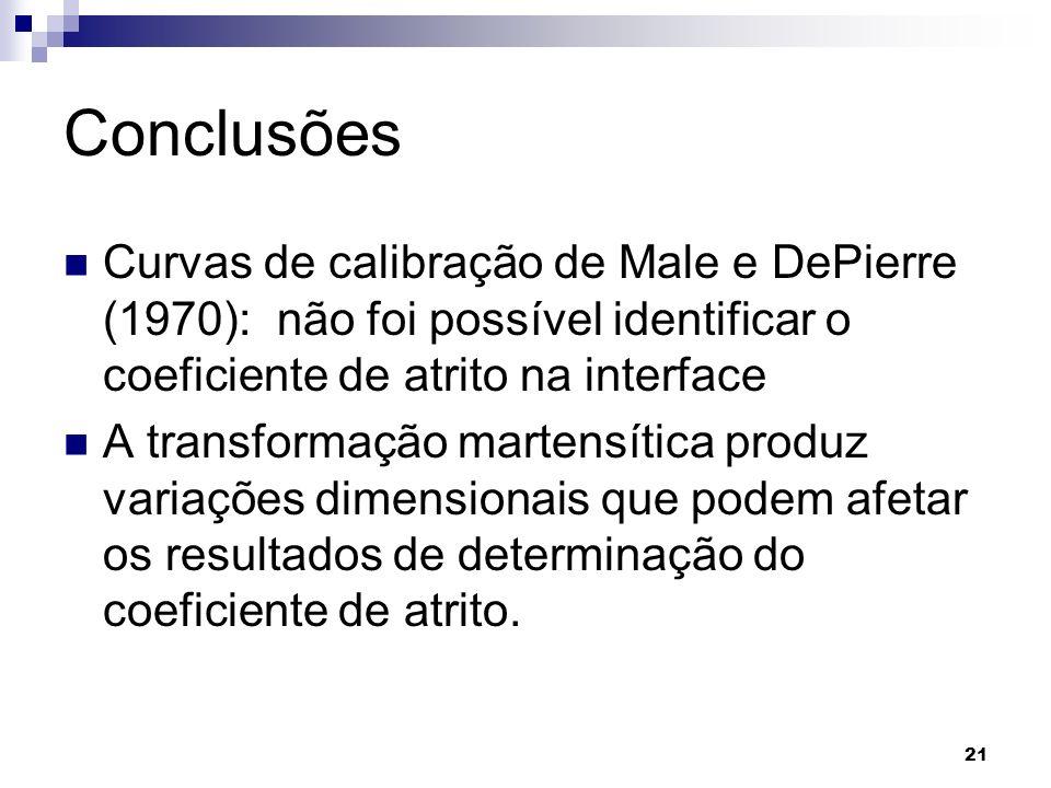 Conclusões Curvas de calibração de Male e DePierre (1970): não foi possível identificar o coeficiente de atrito na interface.