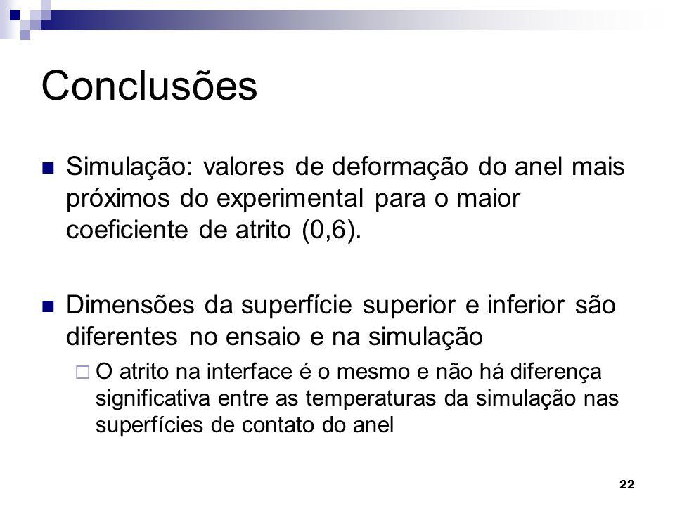 Conclusões Simulação: valores de deformação do anel mais próximos do experimental para o maior coeficiente de atrito (0,6).