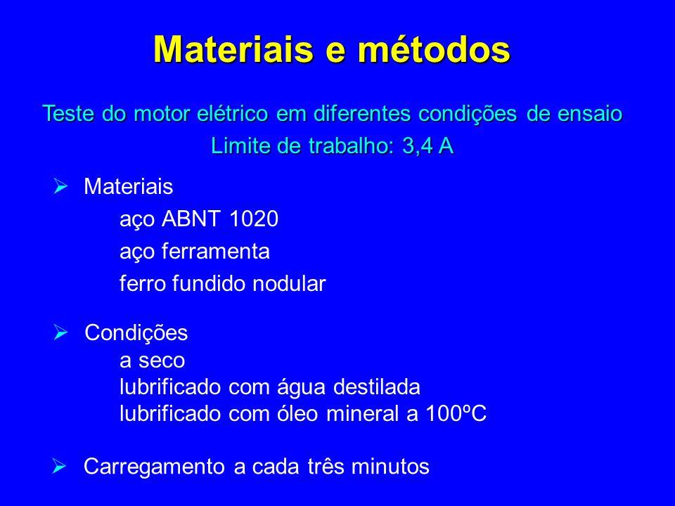 Materiais e métodos Teste do motor elétrico em diferentes condições de ensaio. Limite de trabalho: 3,4 A.