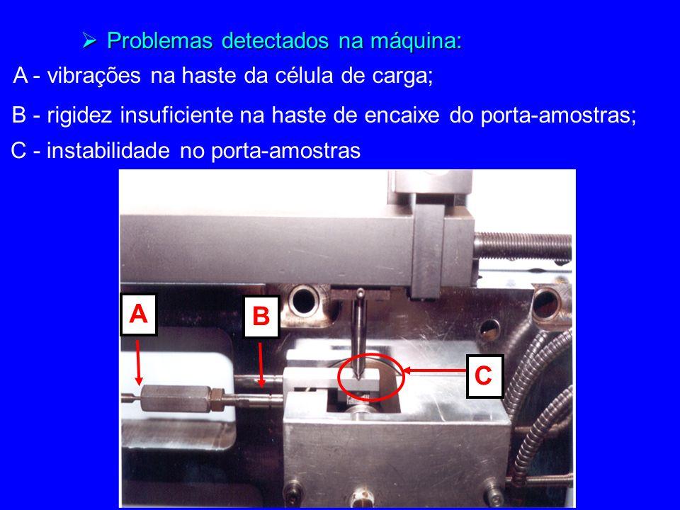 A B C Problemas detectados na máquina: