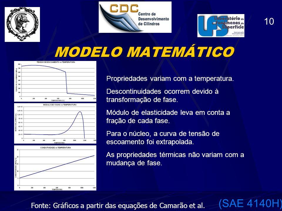 MODELO MATEMÁTICO (SAE 4140H) 10