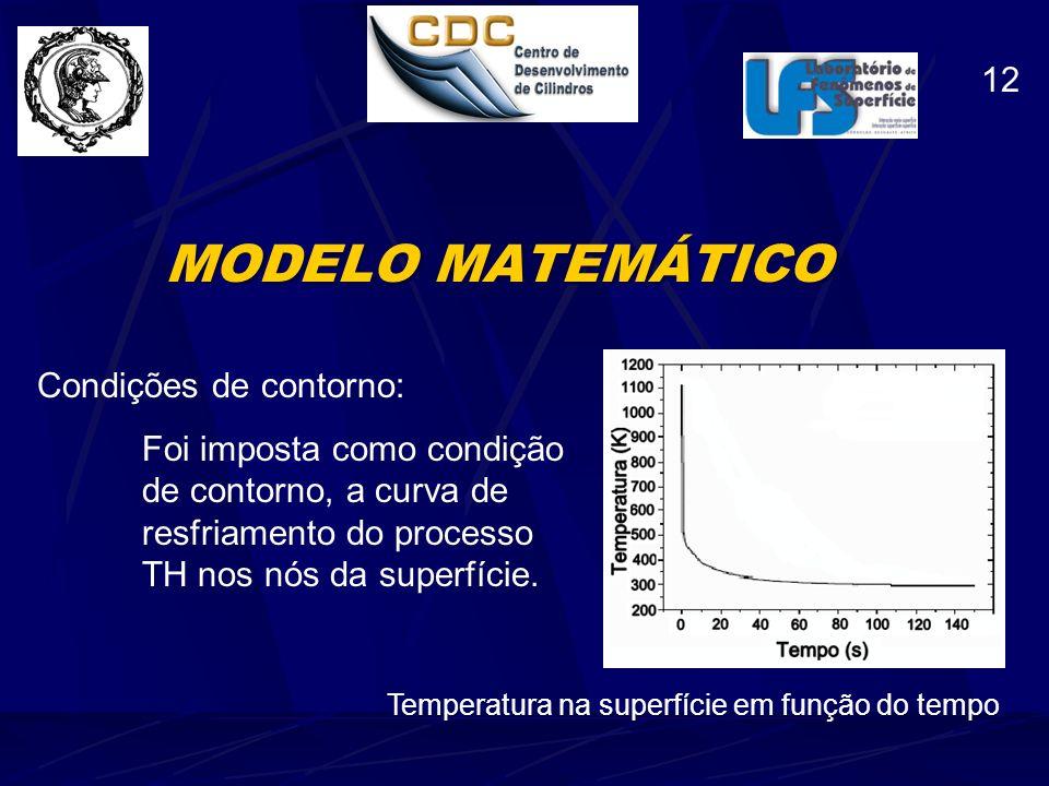 MODELO MATEMÁTICO 12 Condições de contorno: