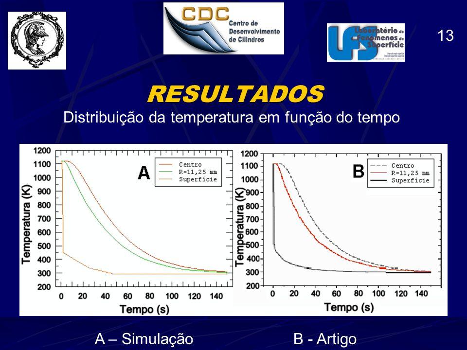 Distribuição da temperatura em função do tempo