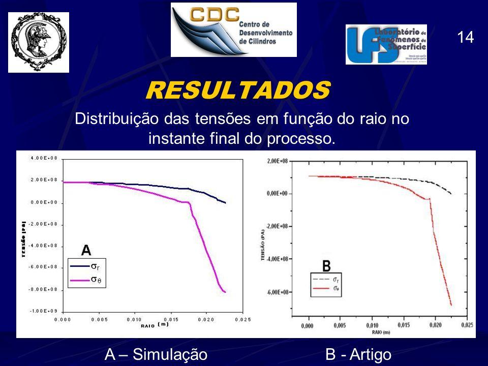 14 RESULTADOS. Distribuição das tensões em função do raio no instante final do processo.