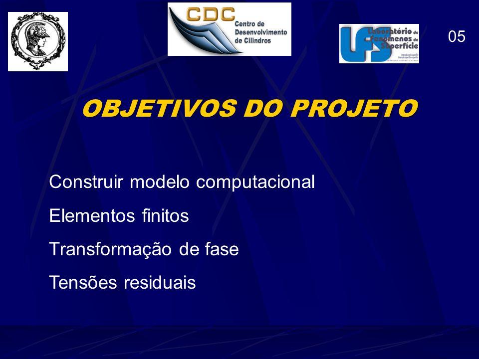 OBJETIVOS DO PROJETO Construir modelo computacional Elementos finitos
