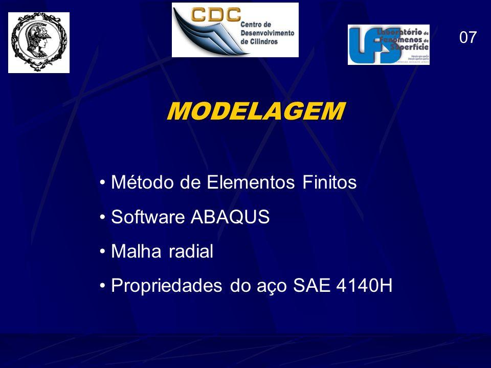 MODELAGEM Método de Elementos Finitos Software ABAQUS Malha radial