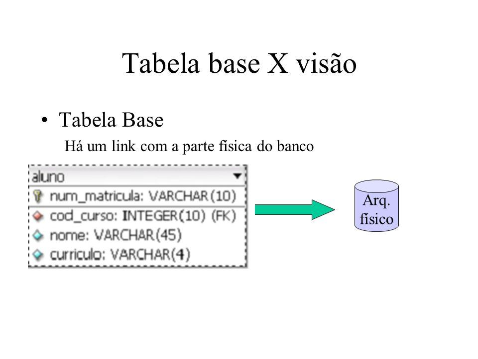 Tabela base X visão Tabela Base Há um link com a parte física do banco