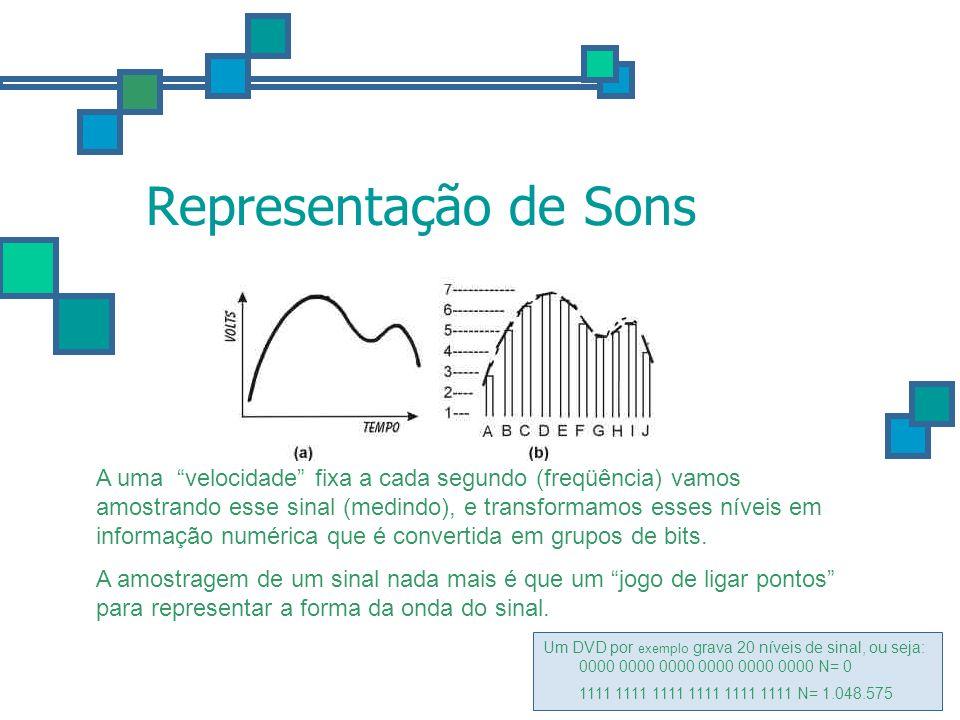 Representação de Sons
