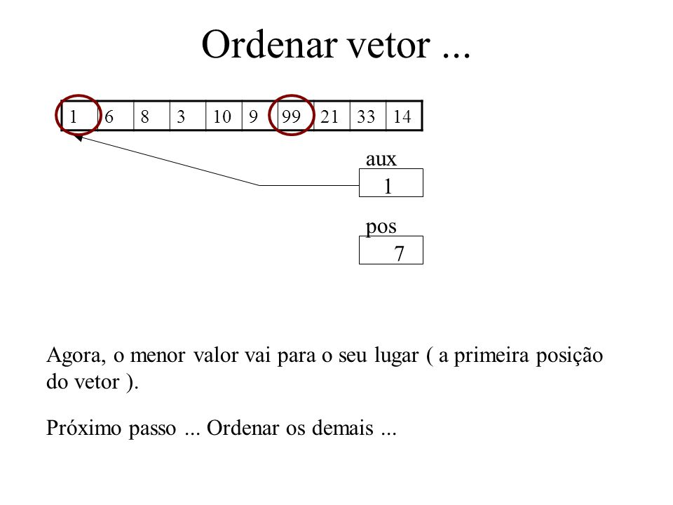 Ordenar vetor ... 1. 6. 8. 3. 10. 9. 21. 33. 14. 99. aux. 1. pos. 7.