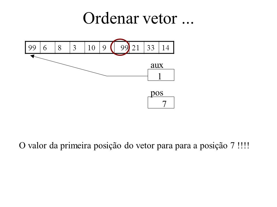 Ordenar vetor ... 99. 6. 8. 3. 10. 9. 21.