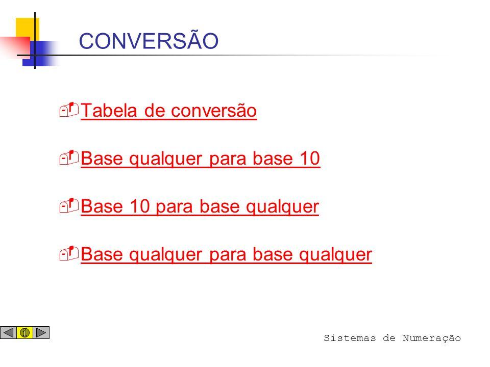CONVERSÃO Tabela de conversão Base qualquer para base 10
