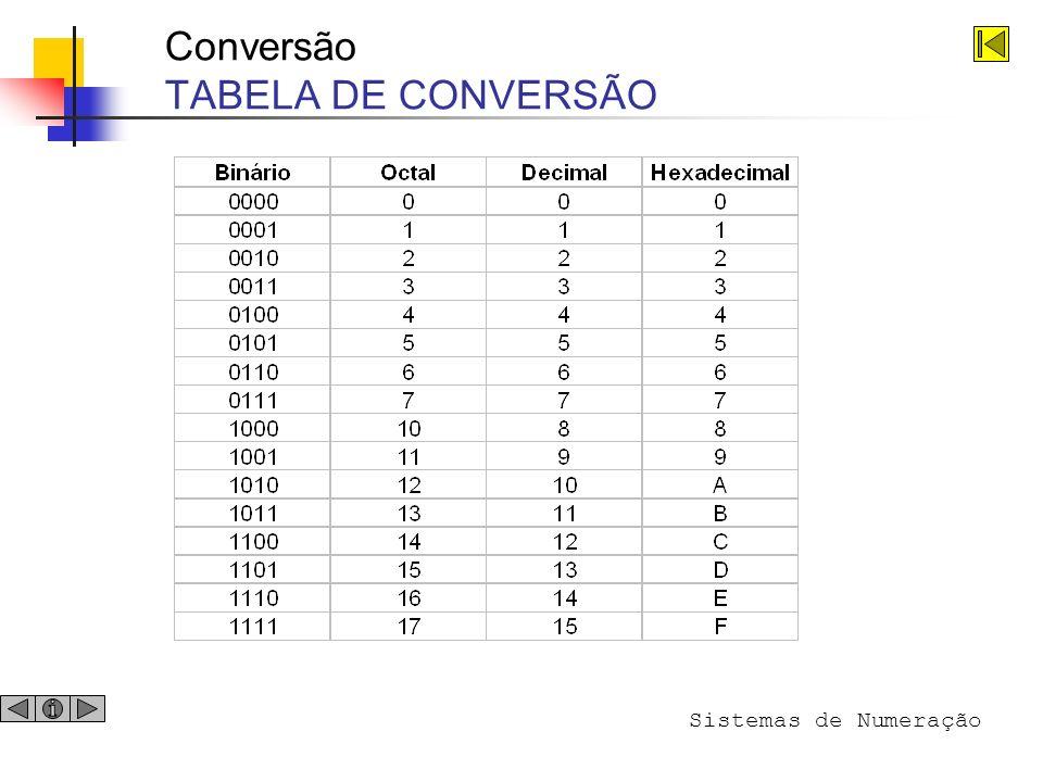 Conversão TABELA DE CONVERSÃO