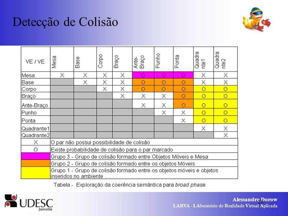Detecção de Colisão