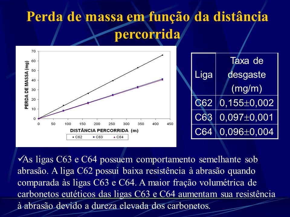 Perda de massa em função da distância percorrida