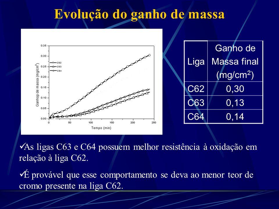 Evolução do ganho de massa