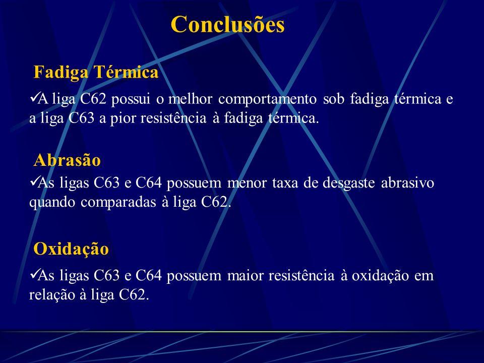 Conclusões Fadiga Térmica Abrasão Oxidação