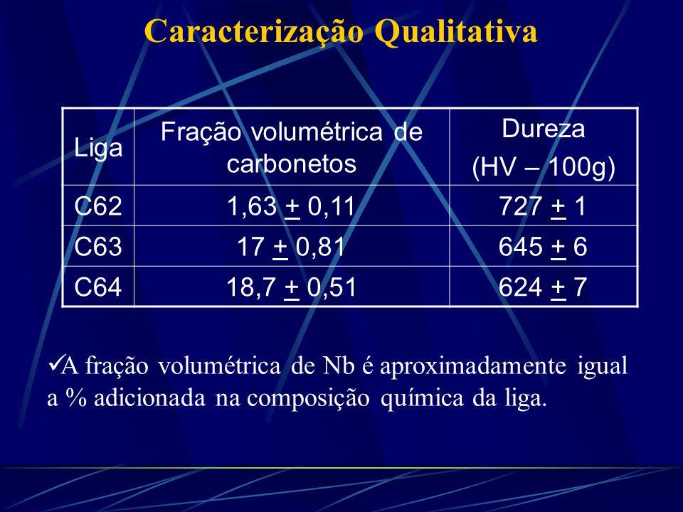 Fração volumétrica de carbonetos