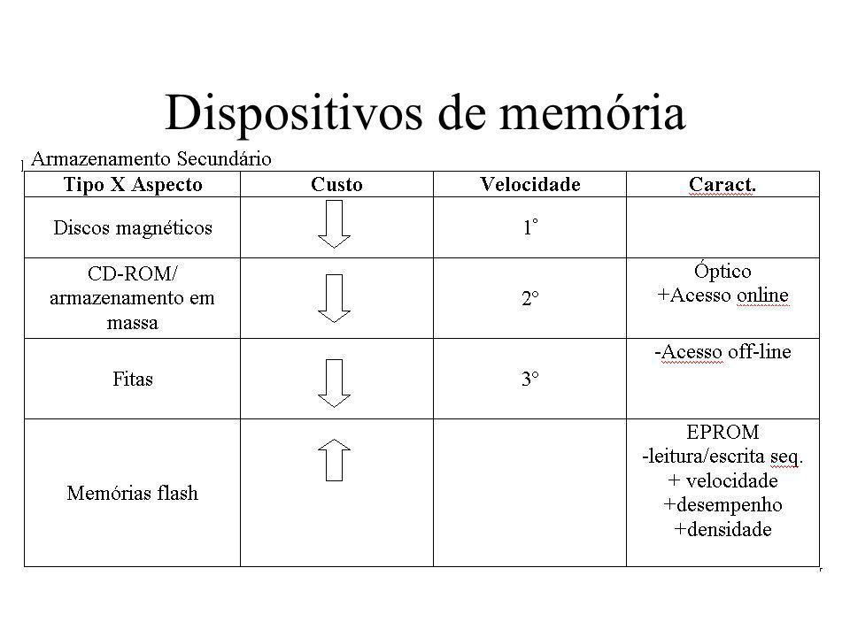 Dispositivos de memória