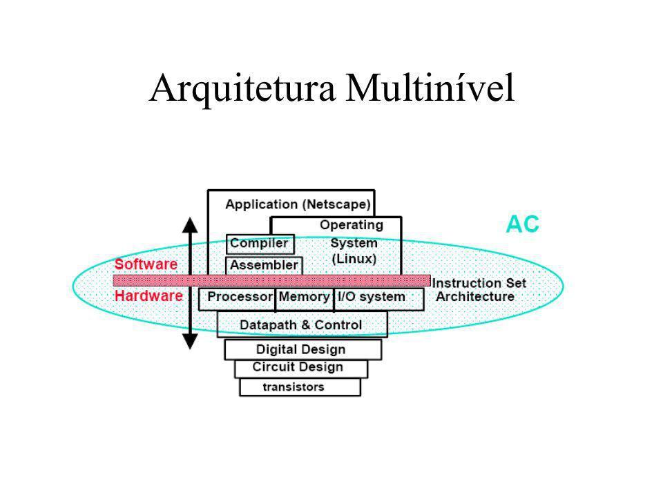 Arquitetura Multinível