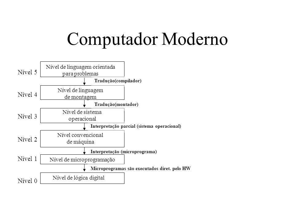 Computador Moderno Nível 5 Nível 4 Nível 3 Nível 2 Nível 1 Nível 0
