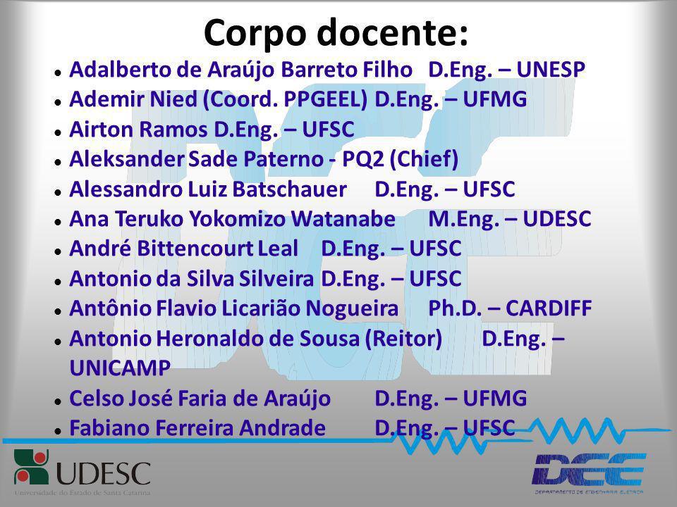 Corpo docente: Adalberto de Araújo Barreto Filho D.Eng. – UNESP