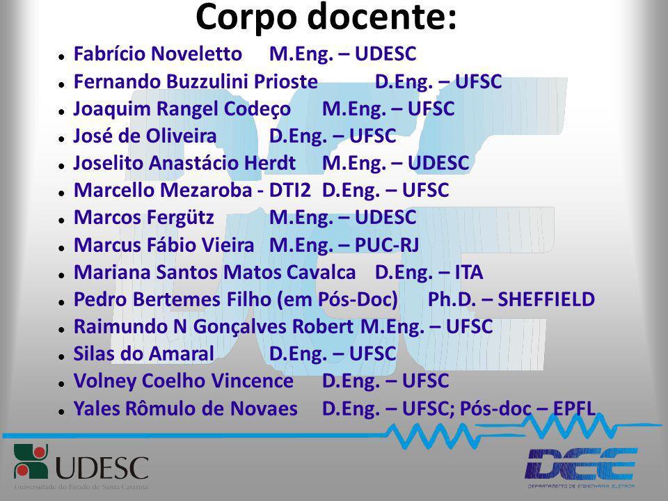 Corpo docente: Fabrício Noveletto M.Eng. – UDESC