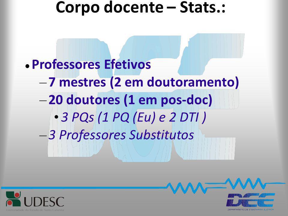 Corpo docente – Stats.: Professores Efetivos