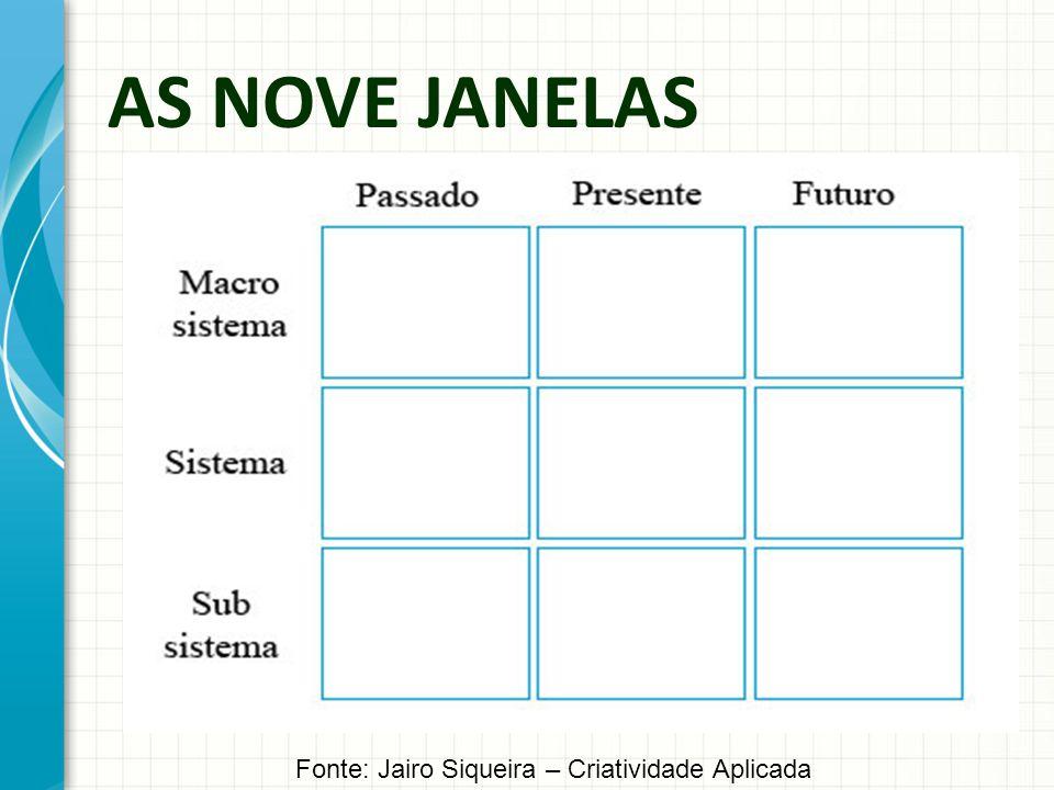 Fonte: Jairo Siqueira – Criatividade Aplicada