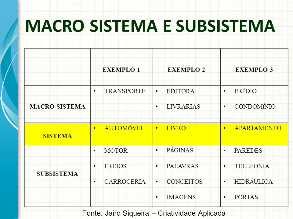 MACRO SISTEMA E SUBSISTEMA