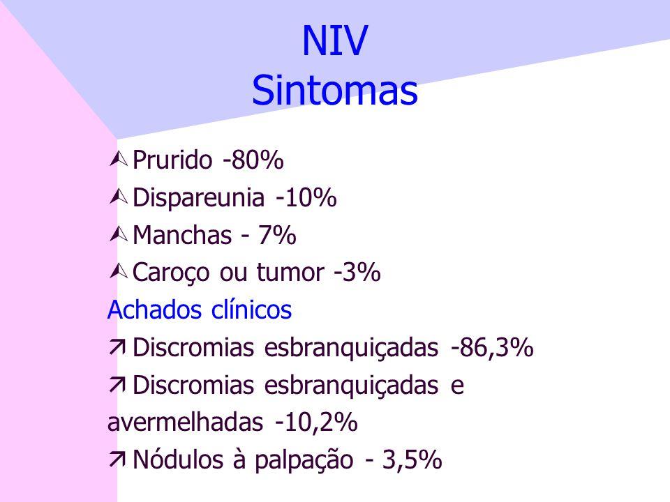 NIV Sintomas Prurido -80% Dispareunia -10% Manchas - 7%