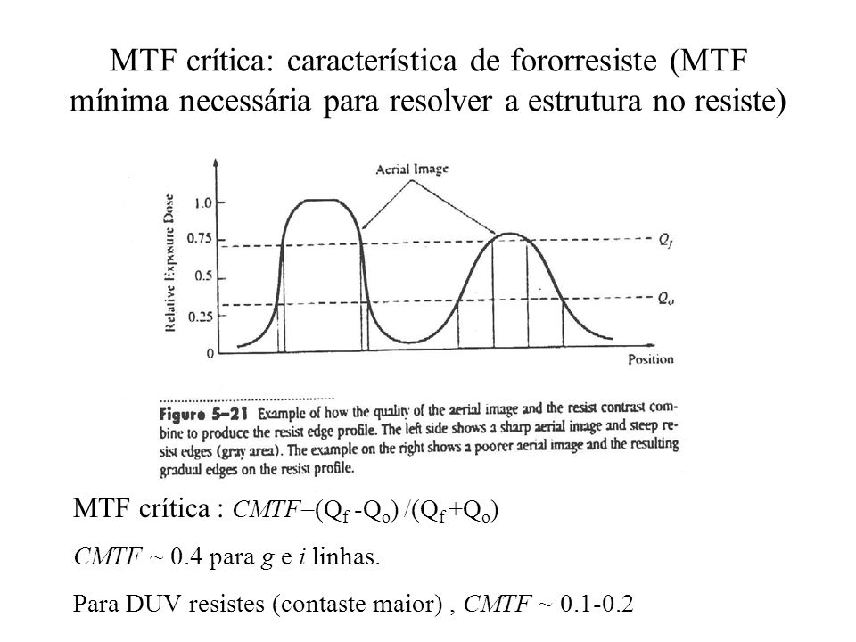 MTF crítica: característica de fororresiste (MTF mínima necessária para resolver a estrutura no resiste)