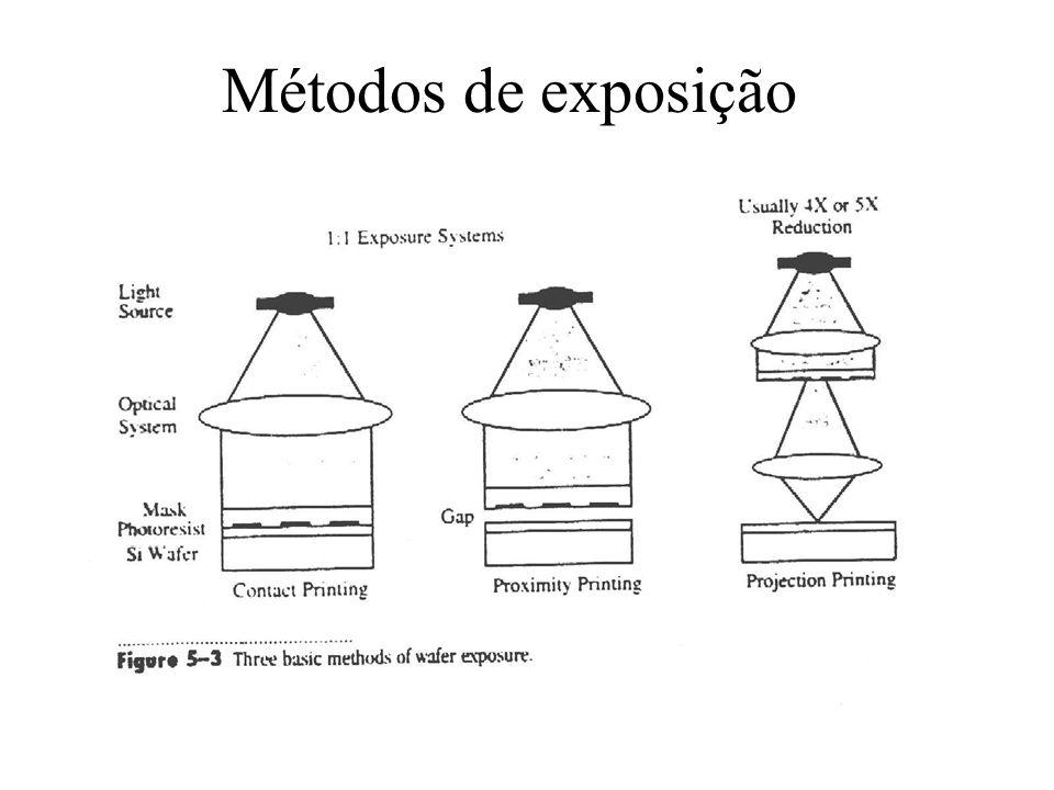 Métodos de exposição