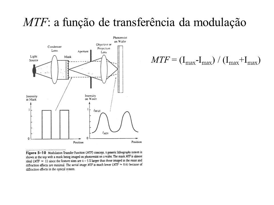 MTF: a função de transferência da modulação