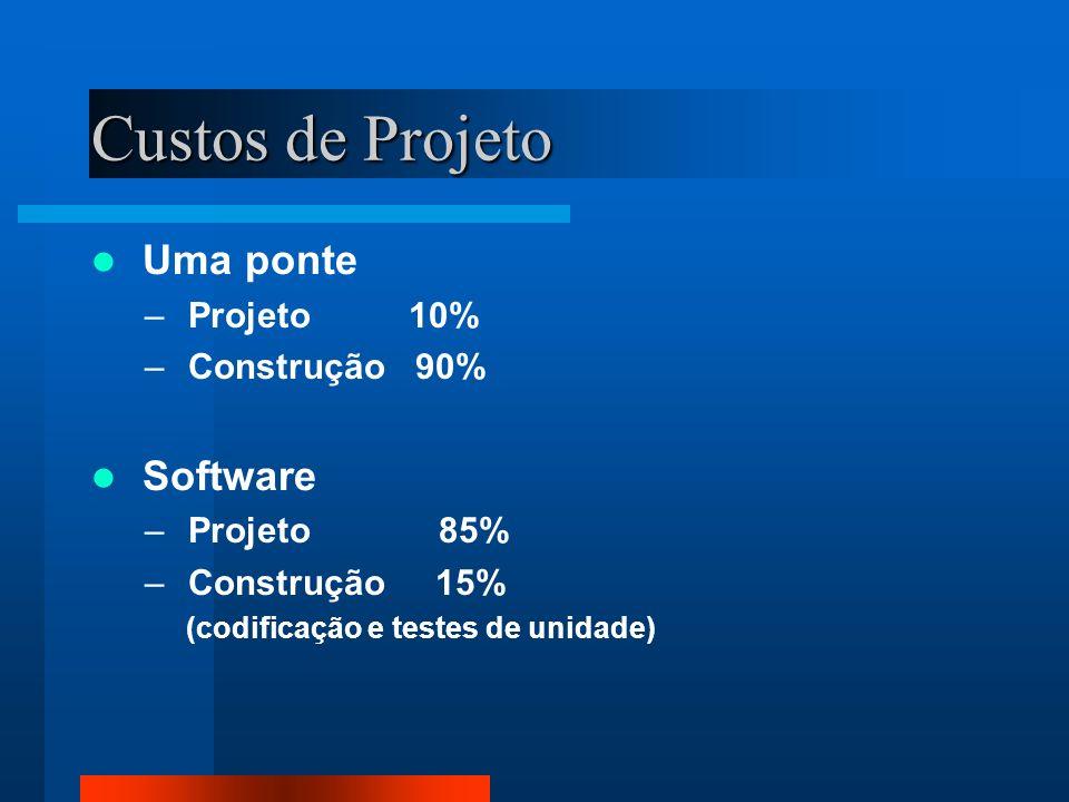 Custos de Projeto Uma ponte Software Projeto 10% Construção 90%