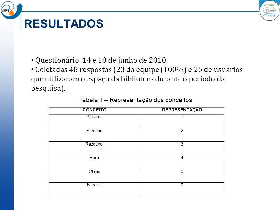 Tabela 1 – Representação dos conceitos.