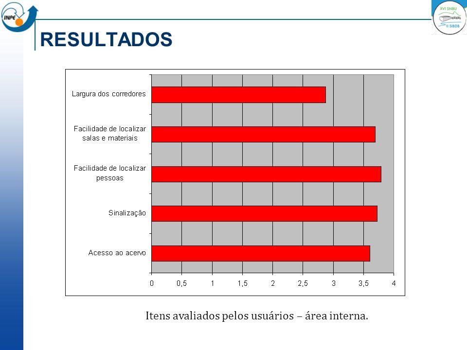 Itens avaliados pelos usuários – área interna.