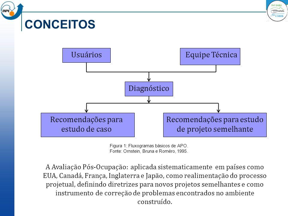 CONCEITOS Usuários Equipe Técnica Diagnóstico