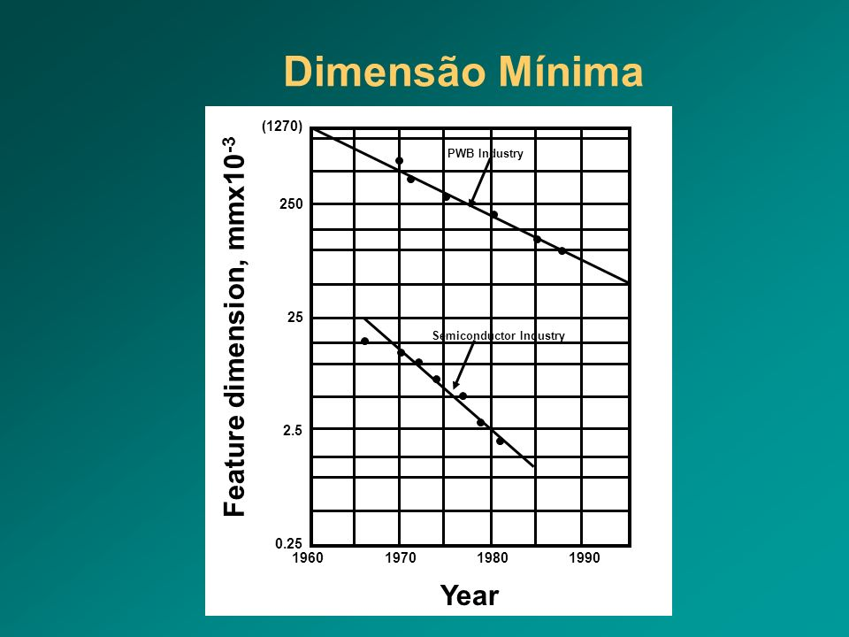Dimensão Mínima Feature dimension, mmx10-3 Year 1960 1970 1980 1990