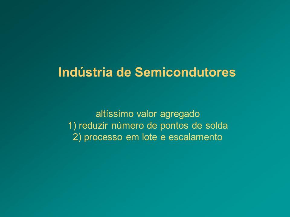 Indústria de Semicondutores