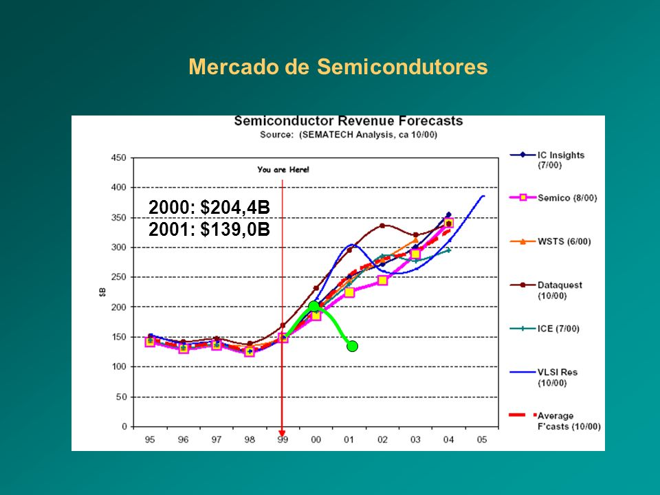 Mercado de Semicondutores