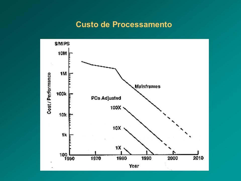 Custo de Processamento