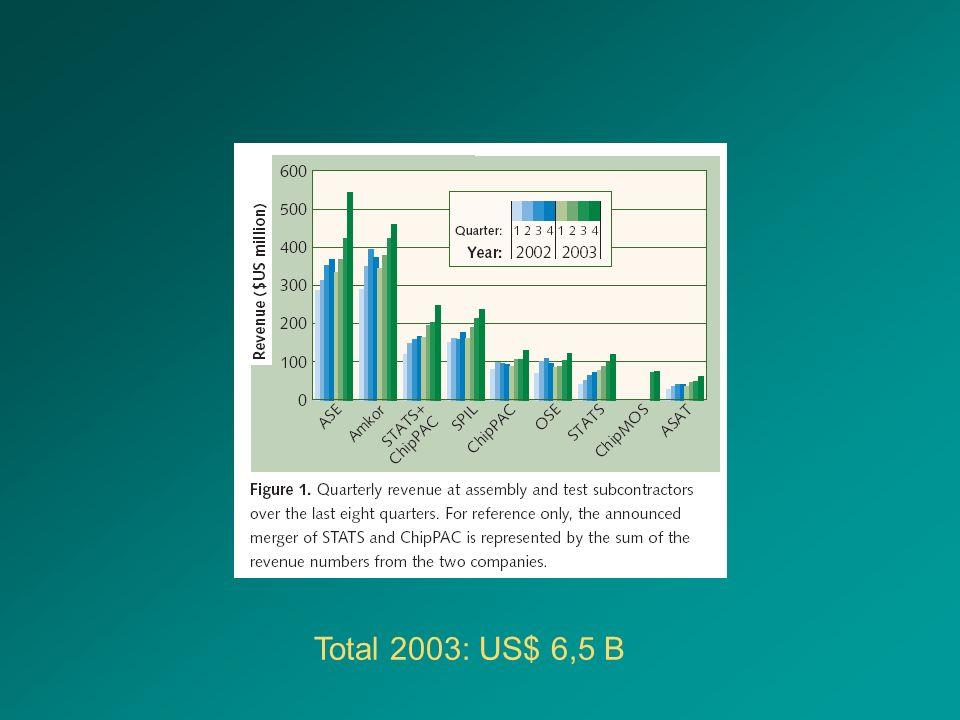 Total 2003: US$ 6,5 B