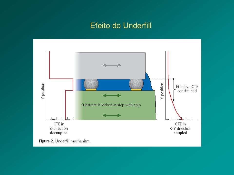 Efeito do Underfill