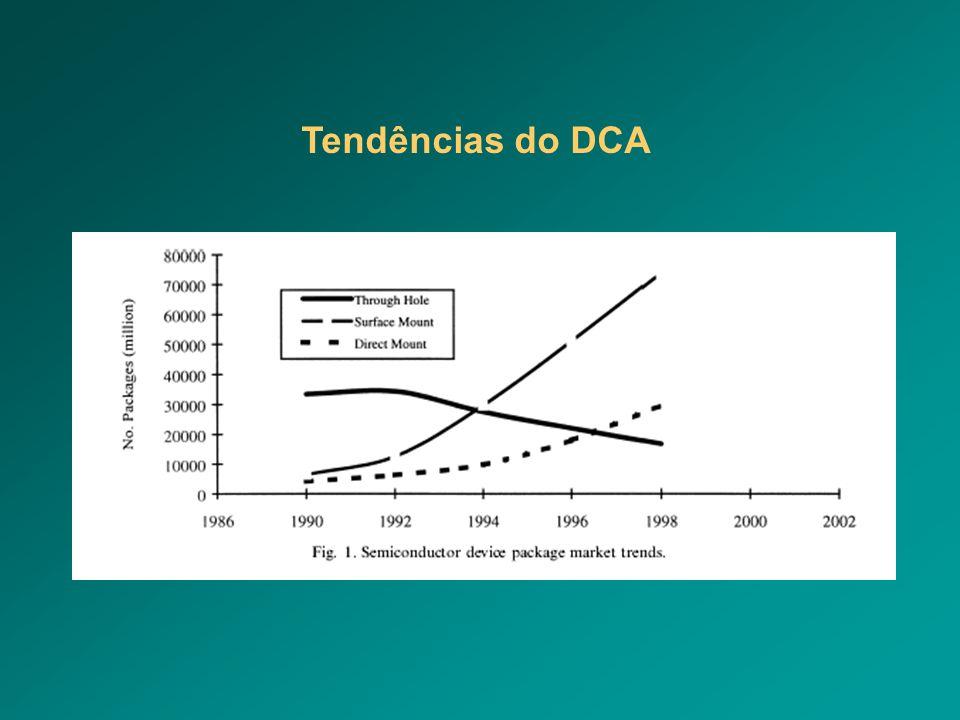 Tendências do DCA
