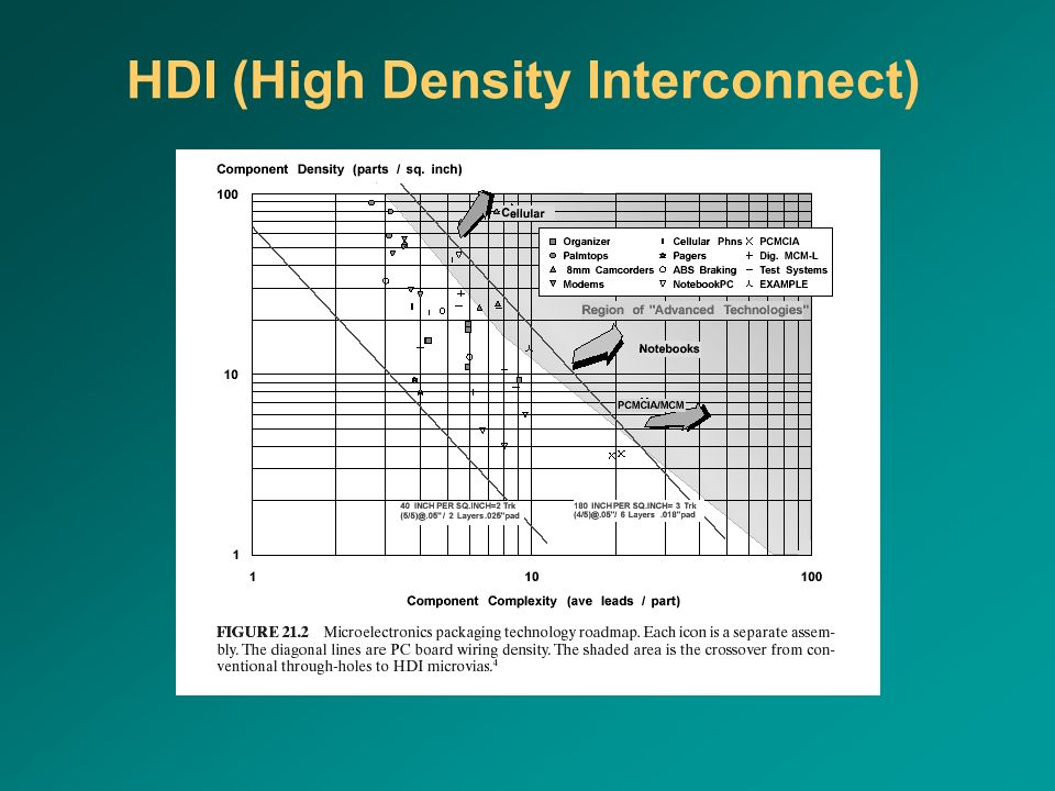 HDI (High Density Interconnect)