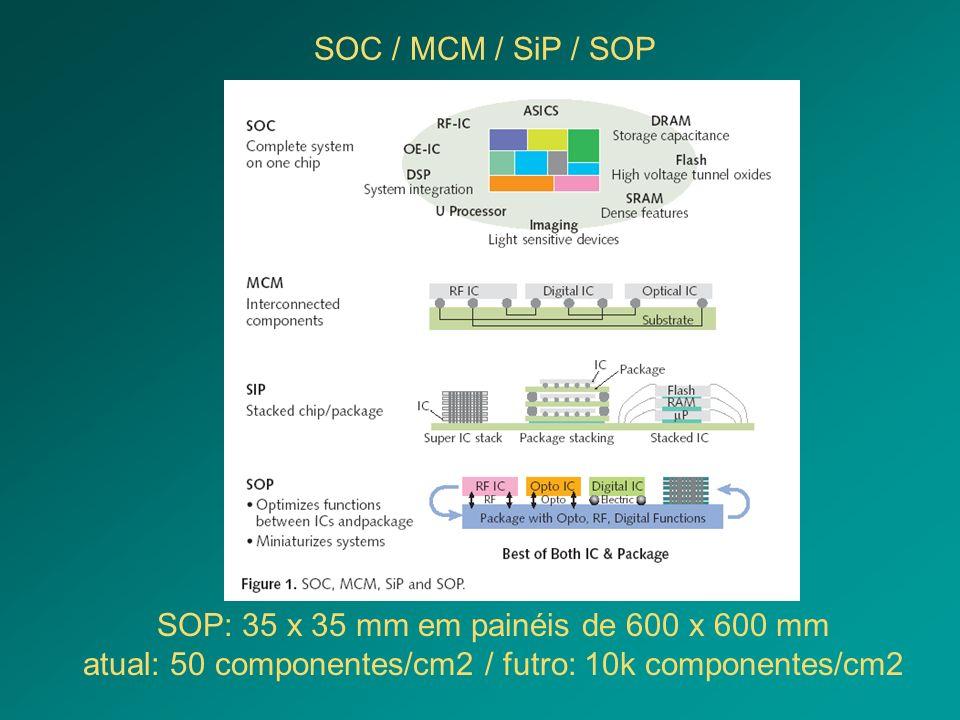 SOP: 35 x 35 mm em painéis de 600 x 600 mm